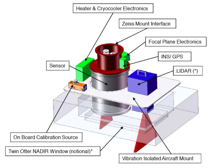 Figure 1: Major components of the AVIRISng airborne flight package.  Also shown here is an optional companion instrument - lidar.